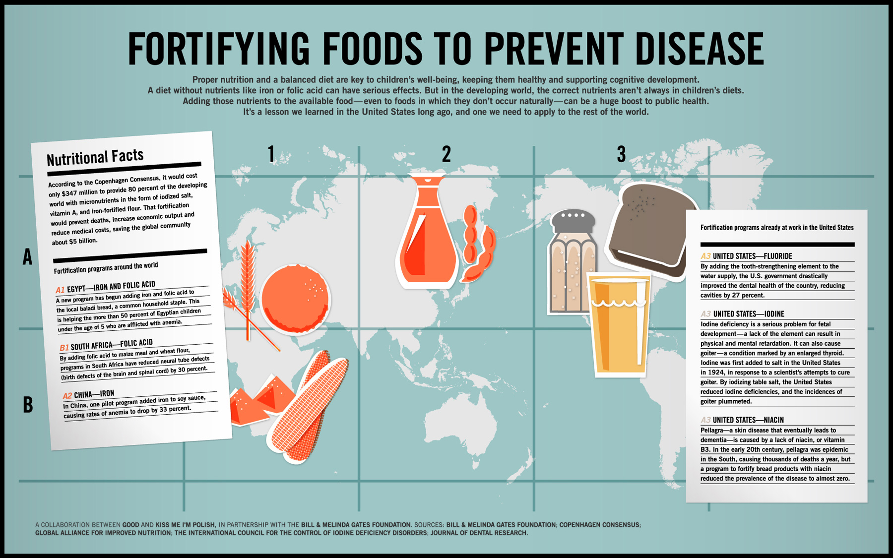 fortifying-foods-to-prevent-disease_5029161fdbac9